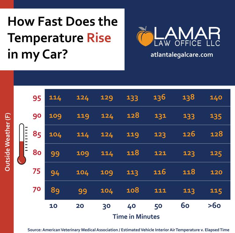 Interior temperature in car over time